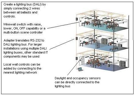 dali by design the dali protocol and digital lighting technology multiple energy management strategies through a single space entire building or multiple buildings graphic adapted from tridonic and osram sylvania